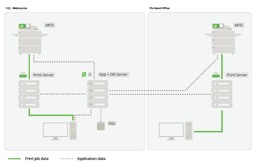 Multi-site, multi-print server deployment with PaperCut