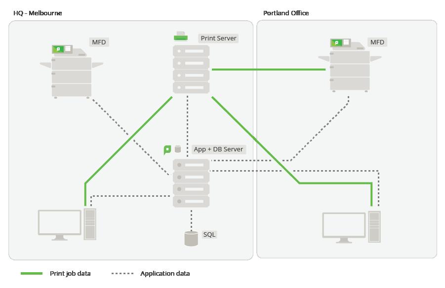 Multi-site, single server implementation of PaperCut