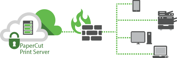 PaperCut Private Cloud is secure, efficient and firewall friendly.