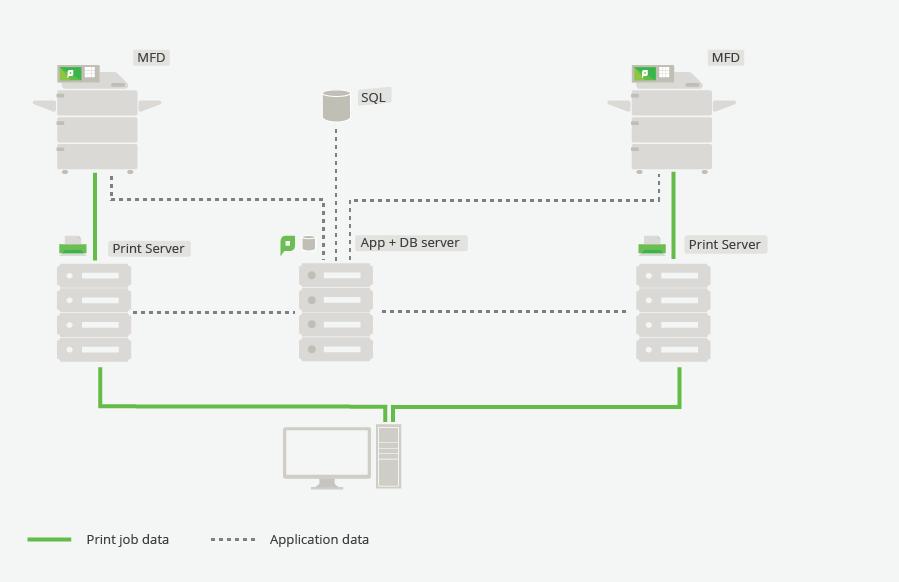 Single site, multi-server deployment using PaperCut