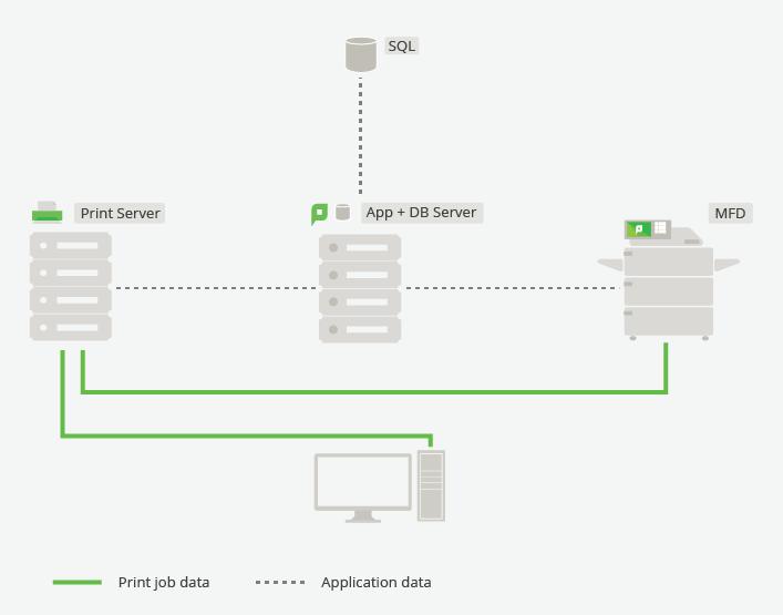 Single-Site, Single-Server setup with PaperCut