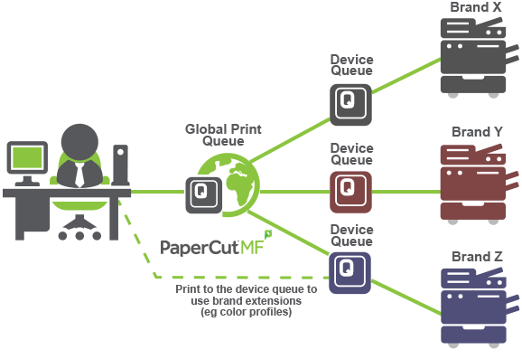PaperCut Global Print Driver for Postscript print devices