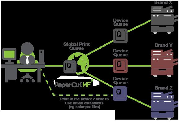 PaperCut Global Print Driver for Postscript print devices