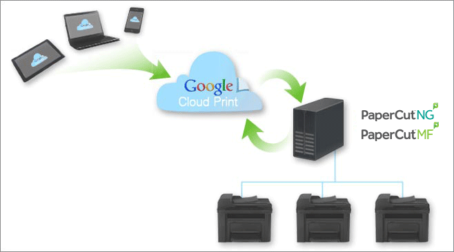Google Cloud Print PaperCut integration